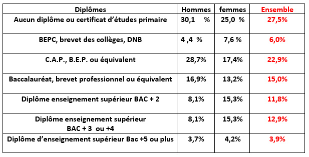 Population de Camboulazet et diplômes